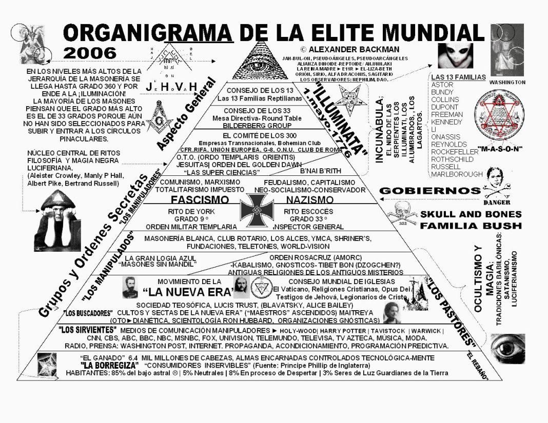 http://rayastro.files.wordpress.com/2009/04/organigrama_de_la_elite_120dpi1.jpg?w=1068&h=824